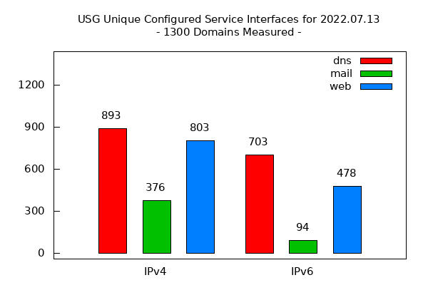 Estimating IPv6 & DNSSEC Deployment Status